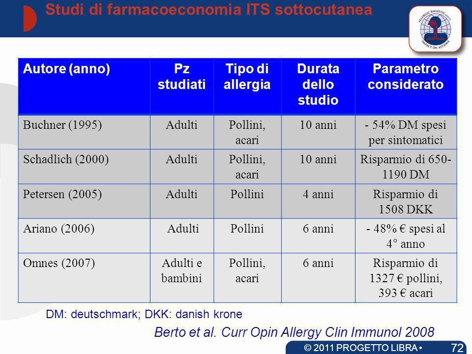 Autore (anno)Pz studiati Tipo di allergia Durata dello studio Parametro considerato Buchner (1995)AdultiPollini, acari 10 anni- 54% DM spesi per sinto