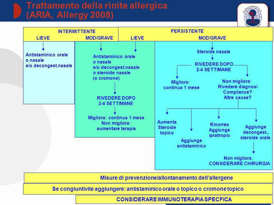 76 © 2011 PROGETTO LIBRA www.progetto-aria.it INTERMITTENTE PERSISTENTE LIEVEMOD/GRAVELIEVEMOD/GRAVE Antistaminico orale o nasale e/o decongest.nasale