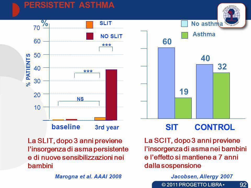 NO SLIT NS *** baseline 3rd year 10 20 30 40 50 60 70 % PATIENTS La SLIT, dopo 3 anni previene linsorgenza di asma persistente e di nuove sensibilizza