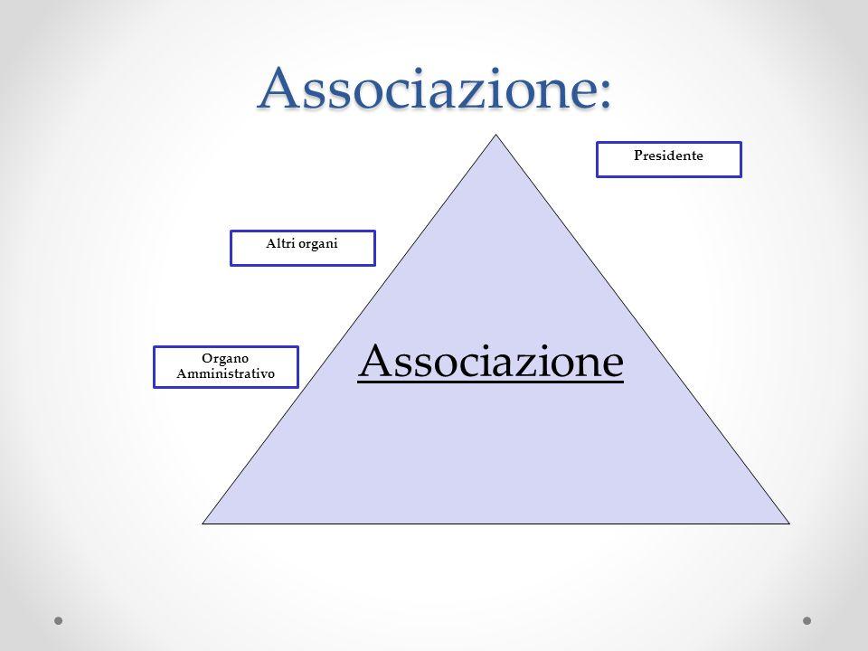 Associazione: Associazione Organo Amministrativo Altri organi Presidente