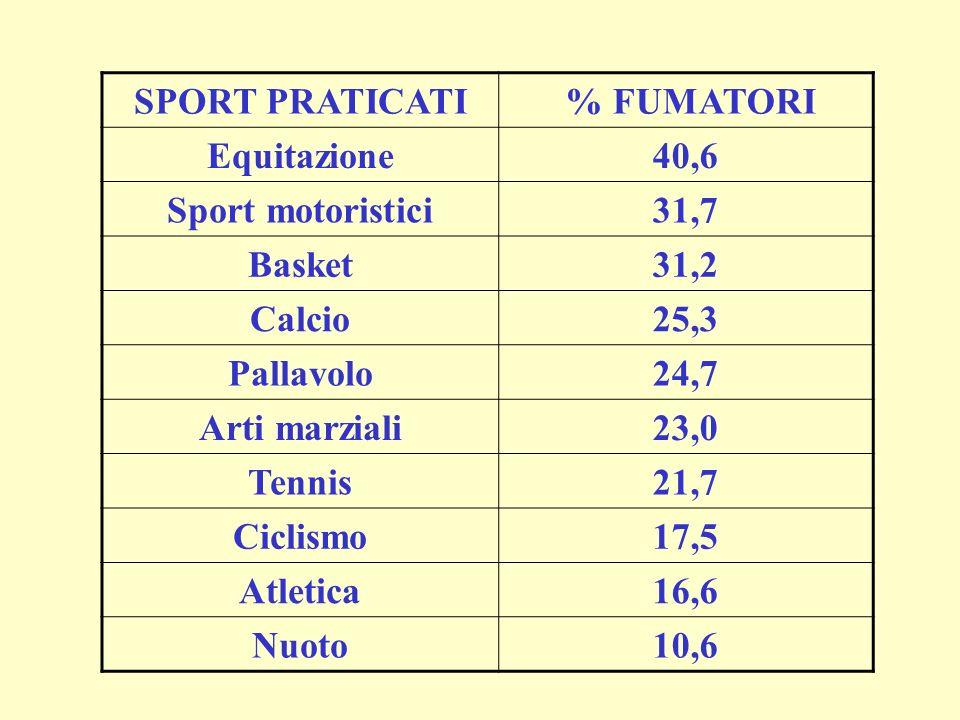 SPORT PRATICATI % FUMATORI Equitazione40,6 Sport motoristici31,7 Basket31,2 Calcio25,3 Pallavolo24,7 Arti marziali23,0 Tennis21,7 Ciclismo17,5 Atletic