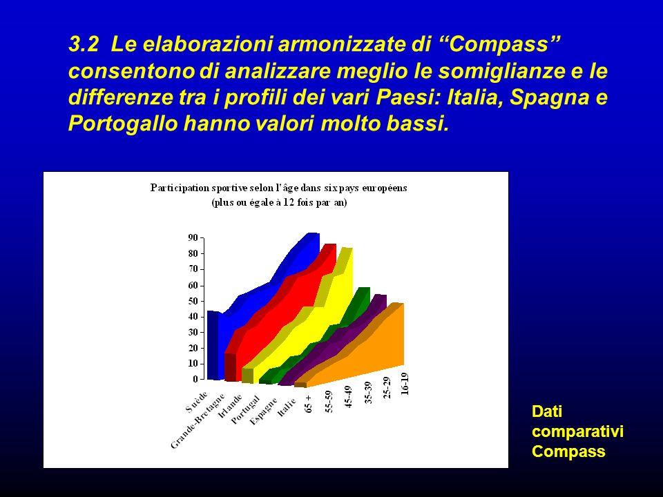 3.2 Le elaborazioni armonizzate di Compass consentono di analizzare meglio le somiglianze e le differenze tra i profili dei vari Paesi: Italia, Spagna