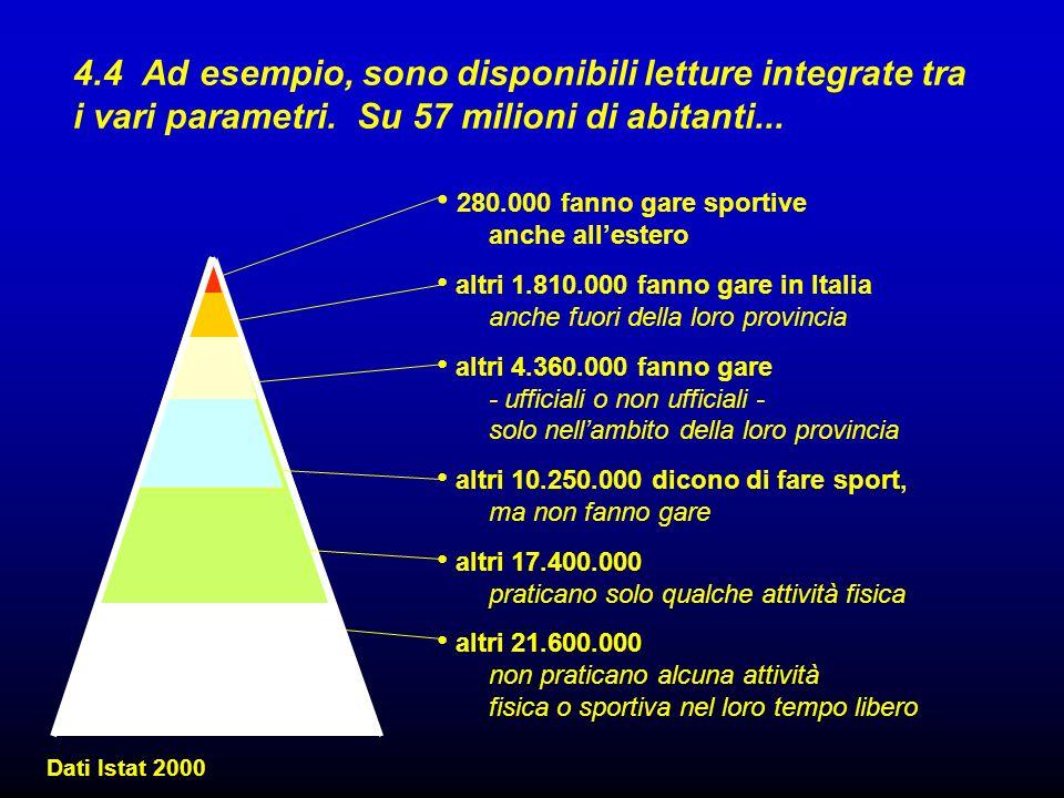 4.4 Ad esempio, sono disponibili letture integrate tra i vari parametri. Su 57 milioni di abitanti... Dati Istat 2000 280.000 fanno gare sportive anch