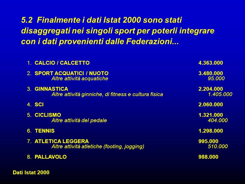 5.2 Finalmente i dati Istat 2000 sono stati disaggregati nei singoli sport per poterli integrare con i dati provenienti dalle Federazioni... 1. CALCIO