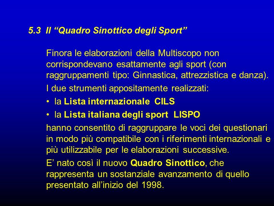 5.3 Il Quadro Sinottico degli Sport Finora le elaborazioni della Multiscopo non corrispondevano esattamente agli sport (con raggruppamenti tipo: Ginna
