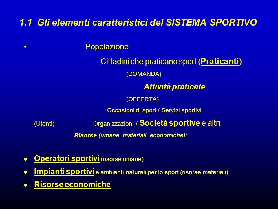 1.1 Gli elementi caratteristici del SISTEMA SPORTIVO Popolazione Cittadini che praticano sport ( Praticanti) (DOMANDA) Attività praticate (OFFERTA) Oc