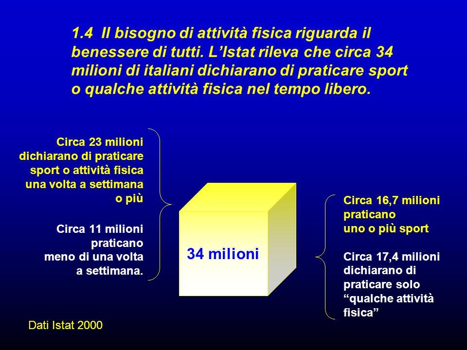 1.4 Il bisogno di attività fisica riguarda il benessere di tutti. LIstat rileva che circa 34 milioni di italiani dichiarano di praticare sport o qualc