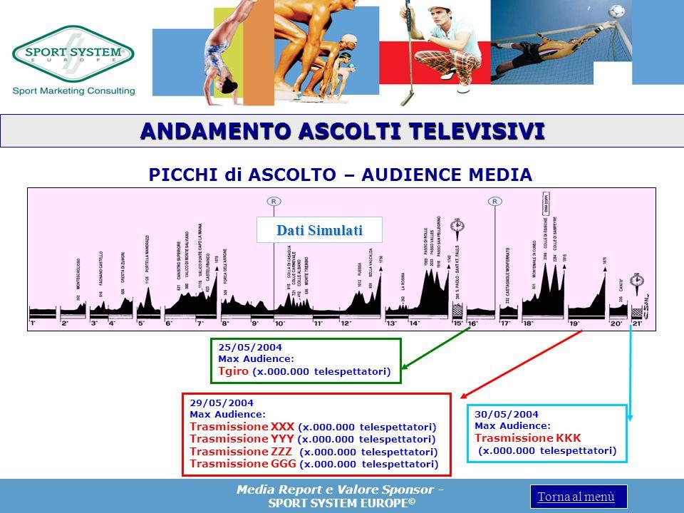 Media Report e Valore Sponsor - SPORT SYSTEM EUROPE © Torna al menù PICCHI di ASCOLTO – AUDIENCE MEDIA 25/05/2004 Max Audience: Tgiro (x.000.000 teles