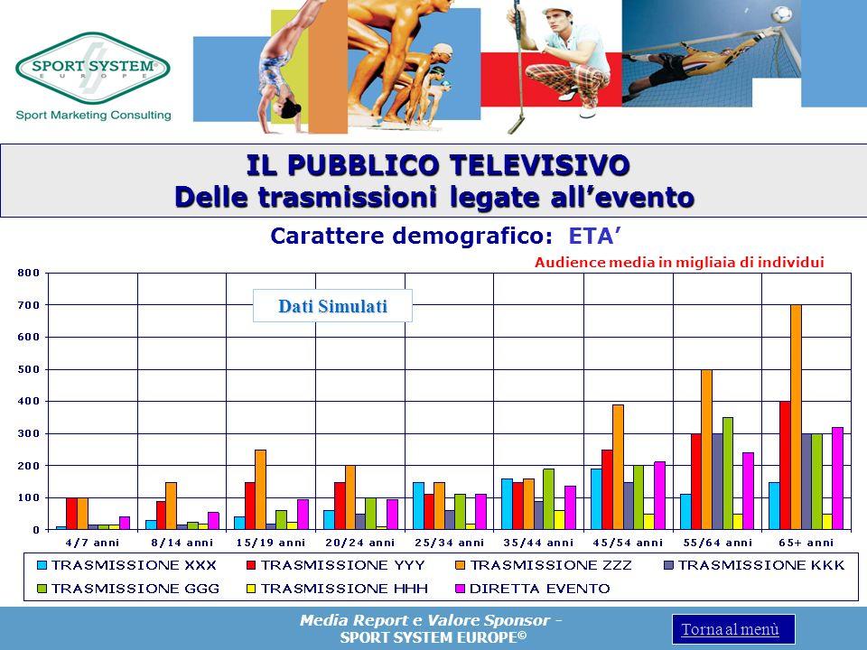 Media Report e Valore Sponsor - SPORT SYSTEM EUROPE © Torna al menù Carattere demografico: ETA Audience media in migliaia di individui IL PUBBLICO TEL