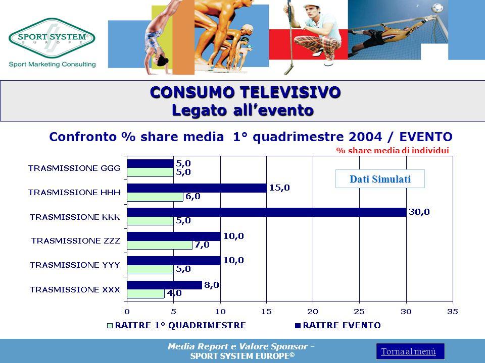 Media Report e Valore Sponsor - SPORT SYSTEM EUROPE © Torna al menù % share media di individui CONSUMO TELEVISIVO CONSUMO TELEVISIVO Legato allevento