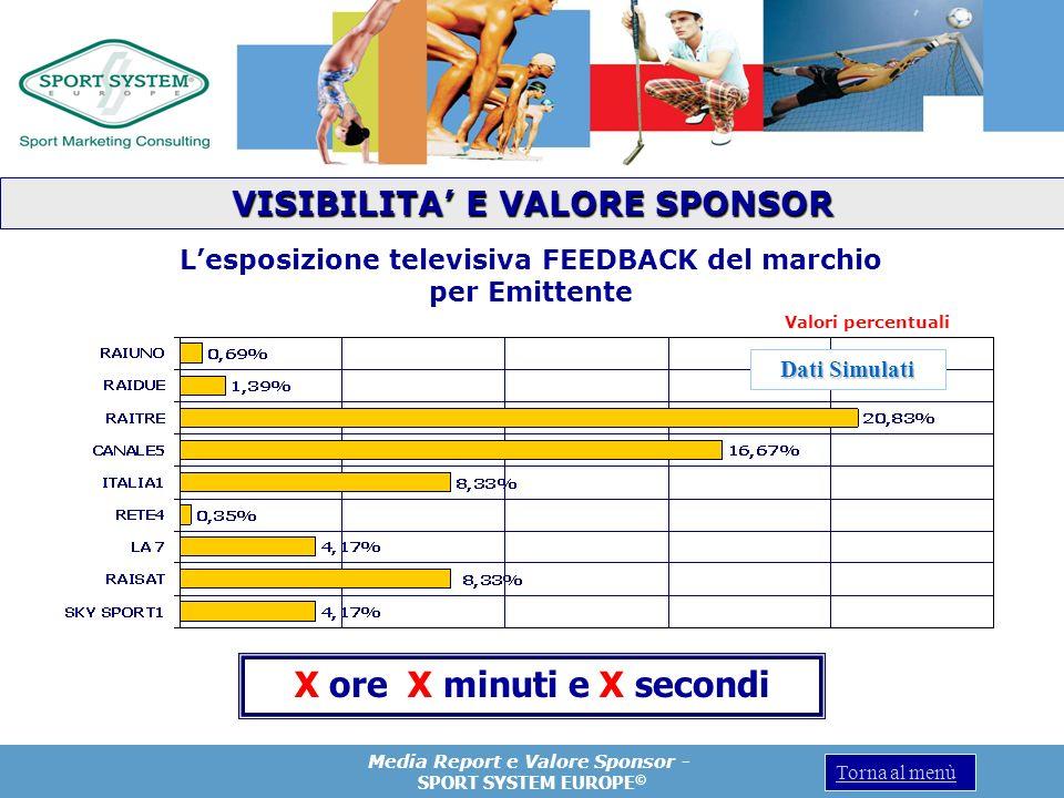 Media Report e Valore Sponsor - SPORT SYSTEM EUROPE © Torna al menù X ore X minuti e X secondi Valori percentuali VISIBILITA E VALORE SPONSOR Lesposiz