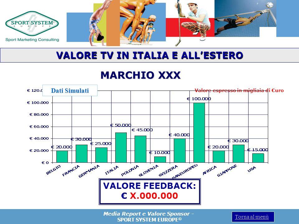 Media Report e Valore Sponsor - SPORT SYSTEM EUROPE © Torna al menù Valore espresso in migliaia di uro VALORE FEEDBACK: X.000.000 MARCHIO XXX VALORE T