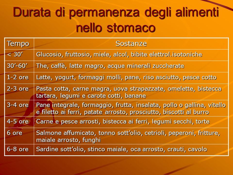 Durata di permanenza degli alimenti nello stomaco TempoSostanze < 30 Glucosio, fruttosio, miele, alcol, bibite elettrol.isotoniche 30-60 The, caffè, l
