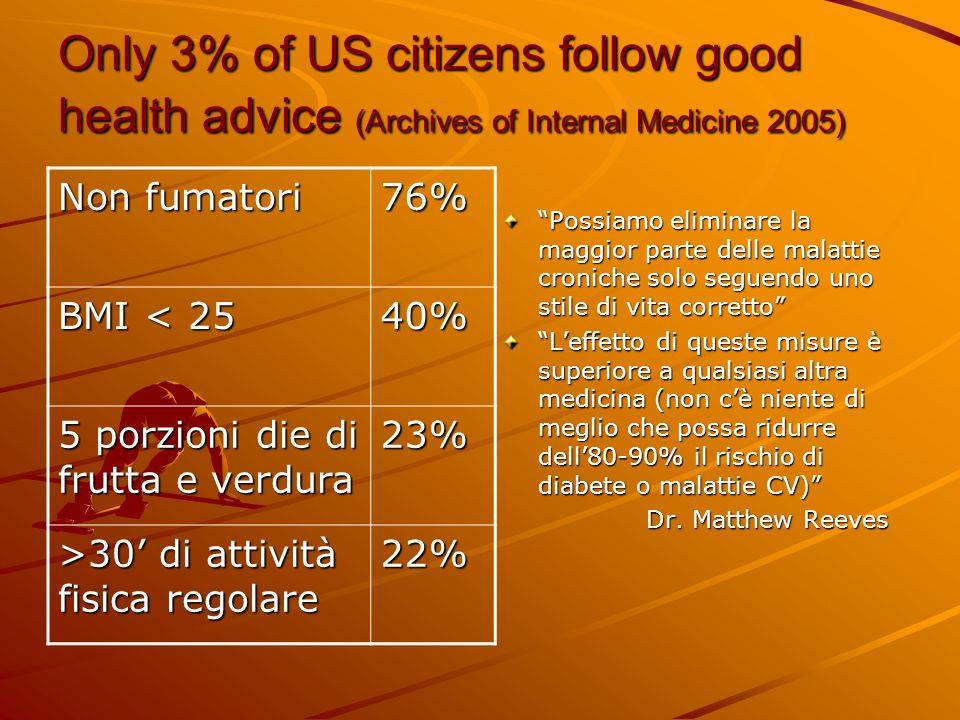 Only 3% of US citizens follow good health advice (Archives of Internal Medicine 2005) Possiamo eliminare la maggior parte delle malattie croniche solo