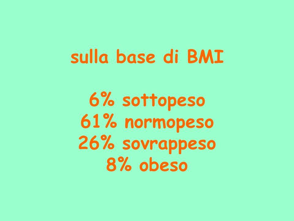 sulla base di BMI 6% sottopeso 61% normopeso 26% sovrappeso 8% obeso