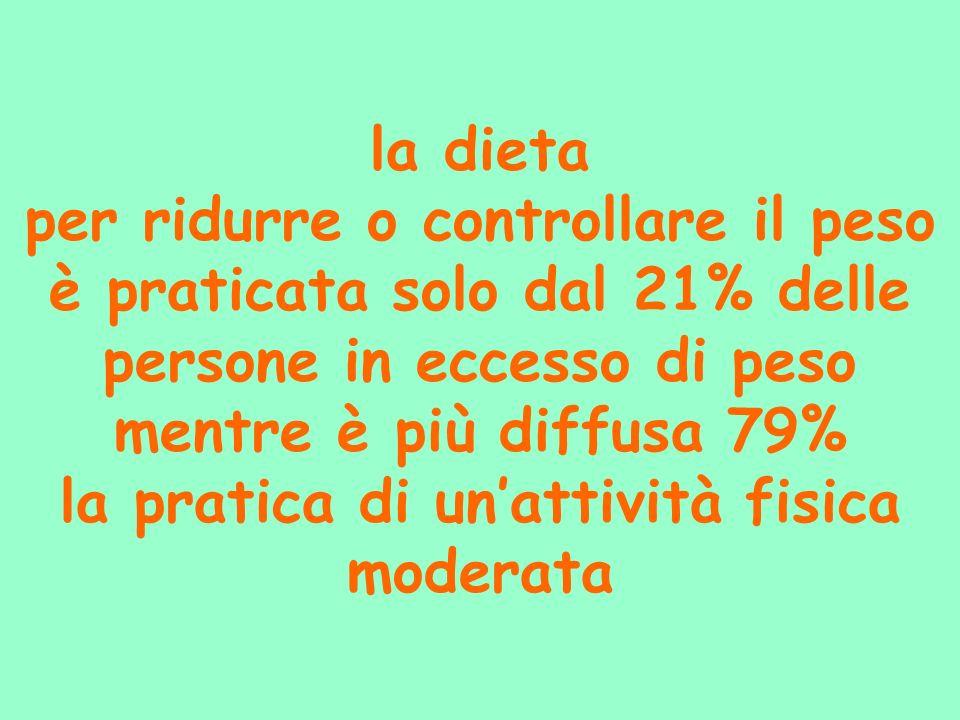 la dieta per ridurre o controllare il peso è praticata solo dal 21% delle persone in eccesso di peso mentre è più diffusa 79% la pratica di unattività