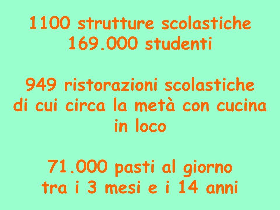 1100 strutture scolastiche 169.000 studenti 949 ristorazioni scolastiche di cui circa la metà con cucina in loco 71.000 pasti al giorno tra i 3 mesi e