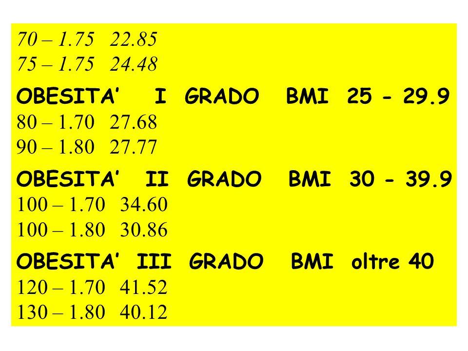 70 – 1.75 22.85 75 – 1.75 24.48 OBESITA I GRADO BMI 25 - 29.9 80 – 1.70 27.68 90 – 1.80 27.77 OBESITA II GRADO BMI 30 - 39.9 100 – 1.70 34.60 100 – 1.