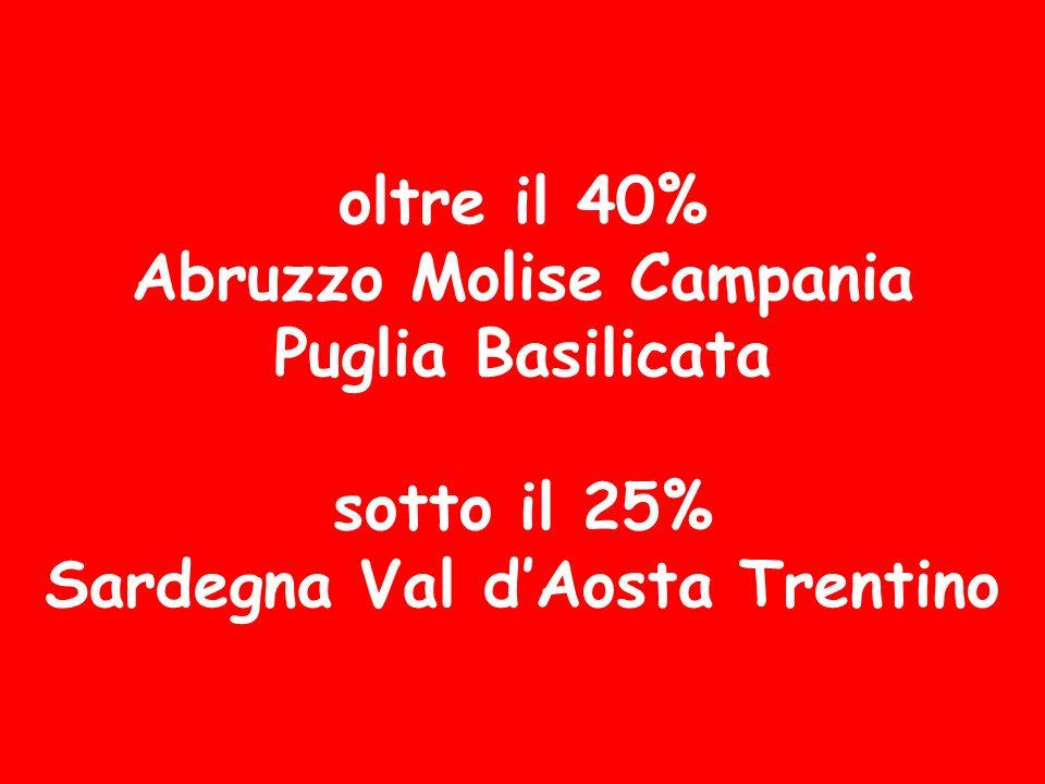 oltre il 40% Abruzzo Molise Campania Puglia Basilicata sotto il 25% Sardegna Val dAosta Trentino