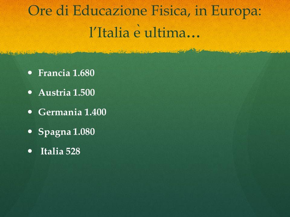 Ore di Educazione Fisica, in Europa: lItalia e ̀ ultima... Francia 1.680 Austria 1.500 Germania 1.400 Spagna 1.080 Italia 528