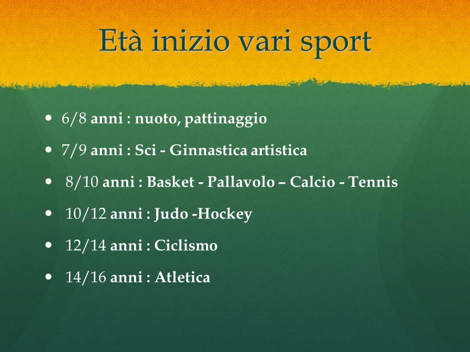 Età inizio vari sport 6/8 anni : nuoto, pattinaggio 7/9 anni : Sci - Ginnastica artistica 8/10 anni : Basket - Pallavolo – Calcio - Tennis 10/12 anni
