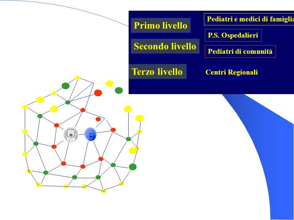 Pediatri e medici di famiglia P.S. Ospedalieri Primo livello Pediatri di comunità Secondo livello Terzo livello Centri Regionali