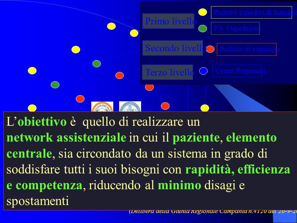 (Delibera della Giunta Regionale Campania n.4120 del 20-9-2002) Pediatri e medici di famiglia P.S. Ospedalieri Primo livello Pediatri di comunità Seco