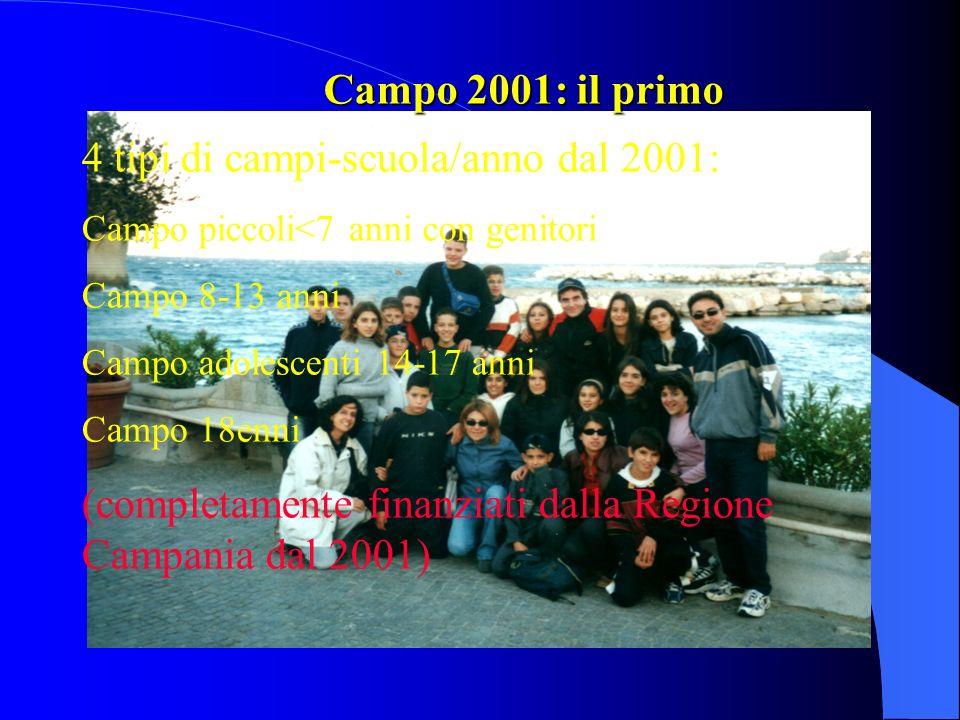 4 tipi di campi-scuola/anno dal 2001: Campo piccoli<7 anni con genitori Campo 8-13 anni Campo adolescenti 14-17 anni Campo 18enni (completamente finan
