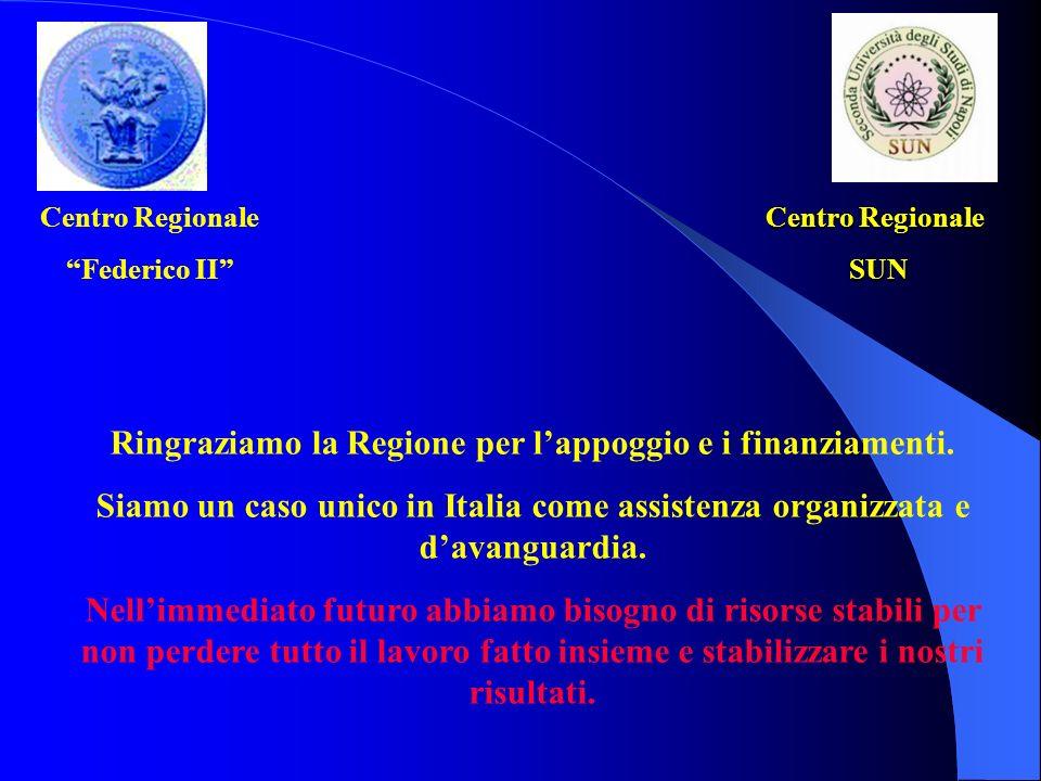 Centro Regionale Federico II Centro Regionale SUN SUN Ringraziamo la Regione per lappoggio e i finanziamenti. Siamo un caso unico in Italia come assis