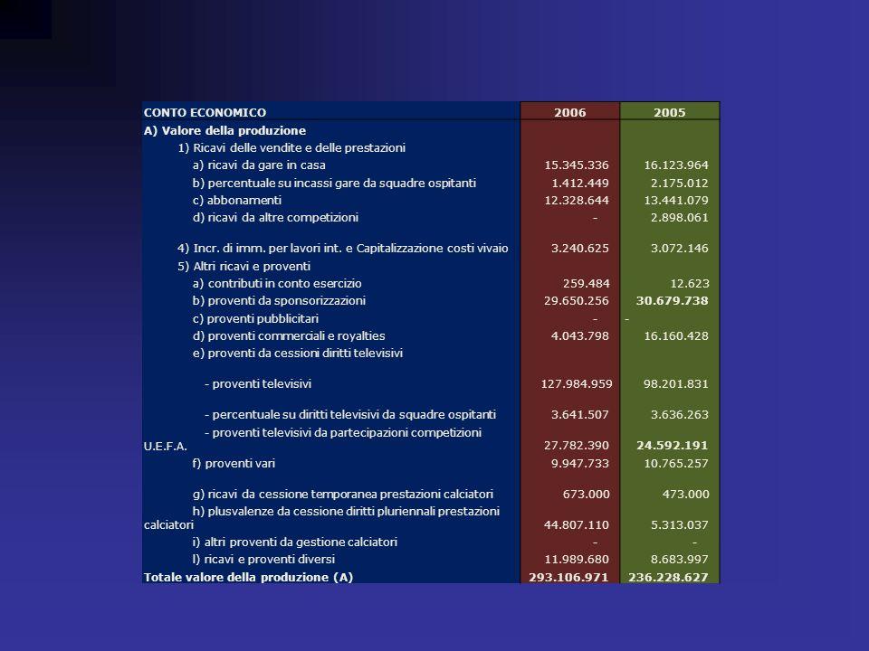 CONTO ECONOMICO20062005 A) Valore della produzione 1) Ricavi delle vendite e delle prestazioni a) ricavi da gare in casa 15.345.336 16.123.964 b) perc