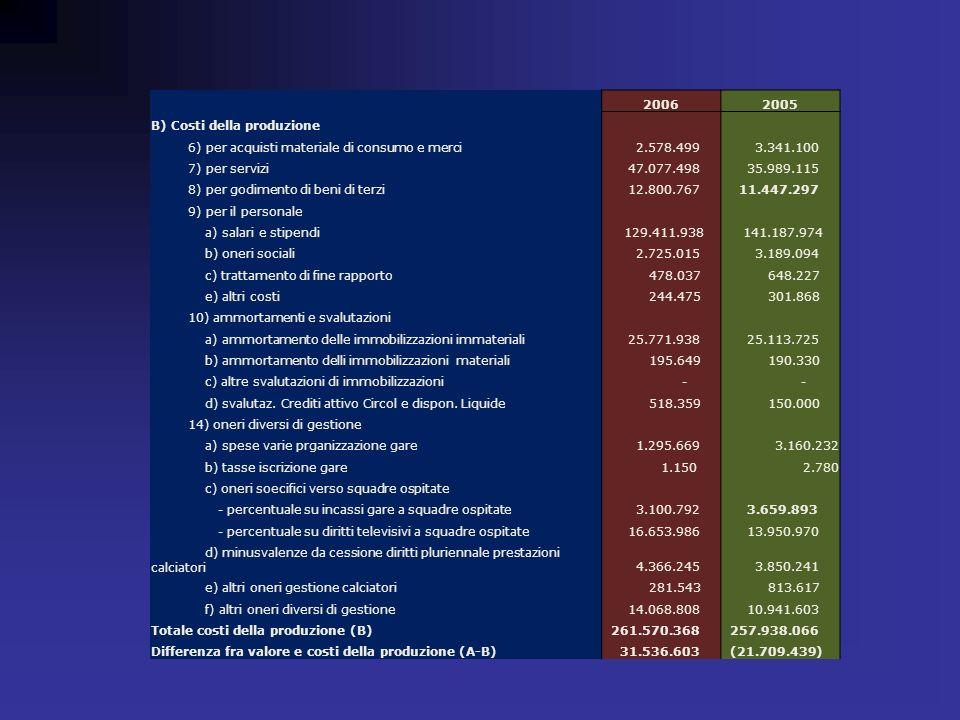 20062005 B) Costi della produzione 6) per acquisti materiale di consumo e merci 2.578.499 3.341.100 7) per servizi 47.077.498 35.989.115 8) per godime