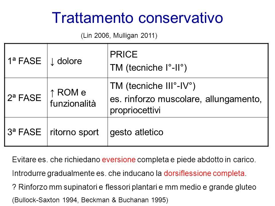Trattamento conservativo 1ª FASE dolore PRICE TM (tecniche I°-II°) 2ª FASE ROM e funzionalità TM (tecniche III°-IV°) es. rinforzo muscolare, allungame