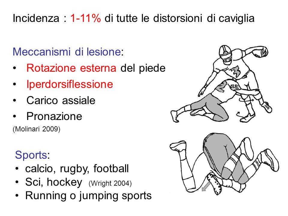 Meccanismi di lesione: Rotazione esterna del piede Iperdorsiflessione Carico assiale Pronazione (Molinari 2009) Sports: calcio, rugby, football Sci, h