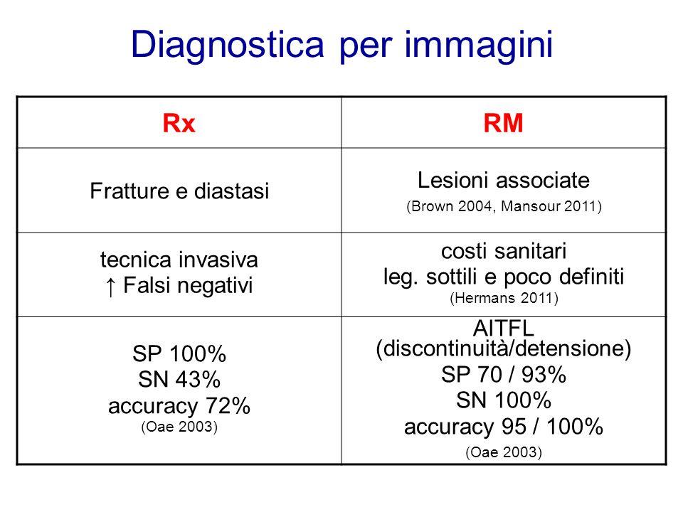 Diagnostica per immagini RxRM Fratture e diastasi Lesioni associate (Brown 2004, Mansour 2011) tecnica invasiva Falsi negativi costi sanitari leg. sot