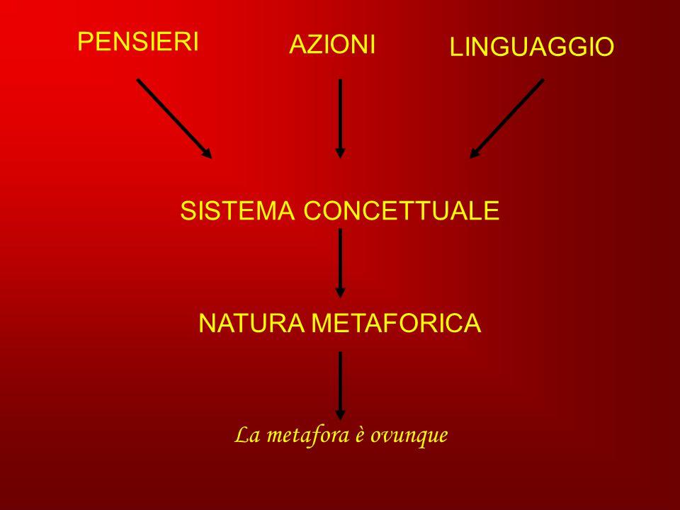 PENSIERI SISTEMA CONCETTUALE AZIONI LINGUAGGIO NATURA METAFORICA La metafora è ovunque