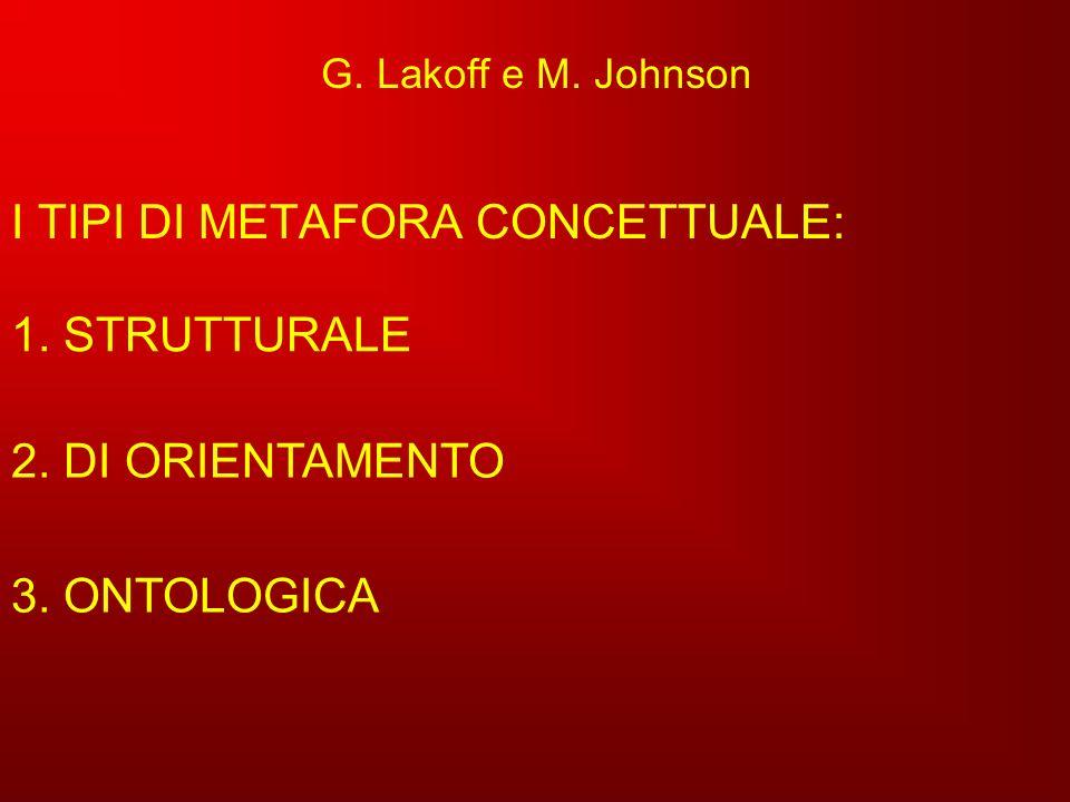 G. Lakoff e M. Johnson I TIPI DI METAFORA CONCETTUALE: 2. DI ORIENTAMENTO 3. ONTOLOGICA 1. STRUTTURALE