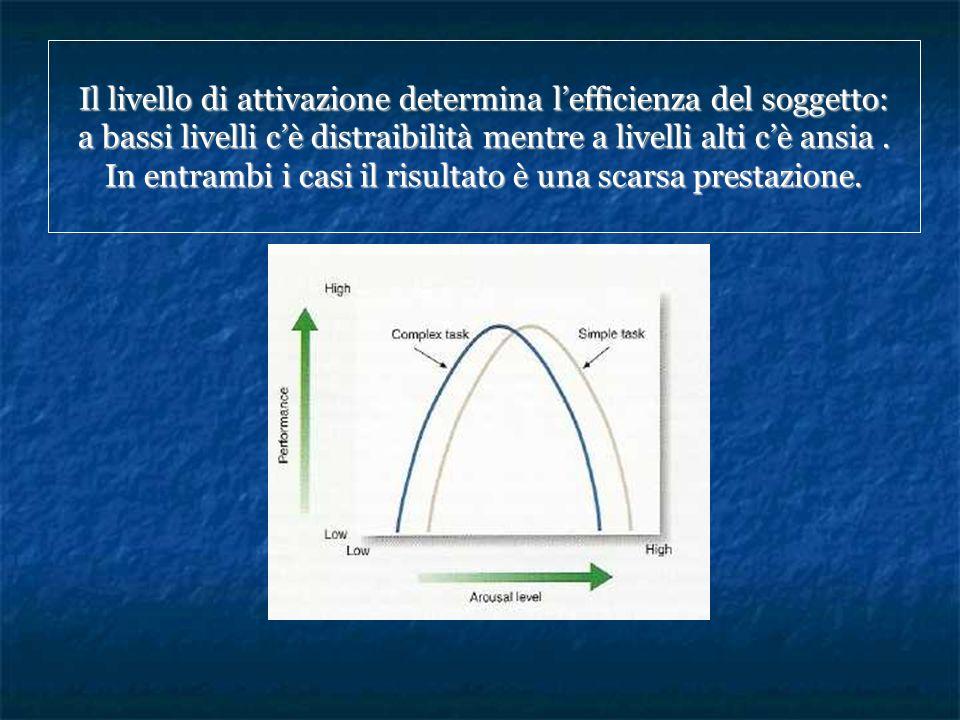 Il livello di attivazione determina lefficienza del soggetto: a bassi livelli cè distraibilità mentre a livelli alti cè ansia. In entrambi i casi il r
