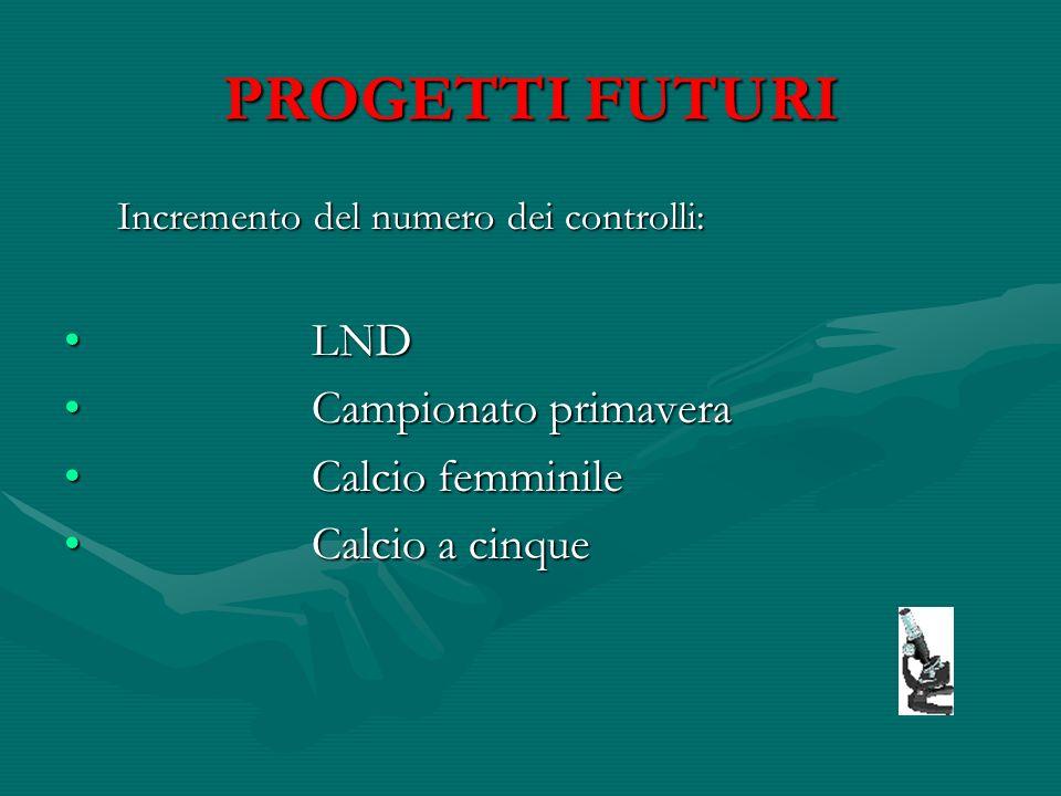 PROGETTI FUTURI Incremento del numero dei controlli: LND LND Campionato primavera Campionato primavera Calcio femminile Calcio femminile Calcio a cinq