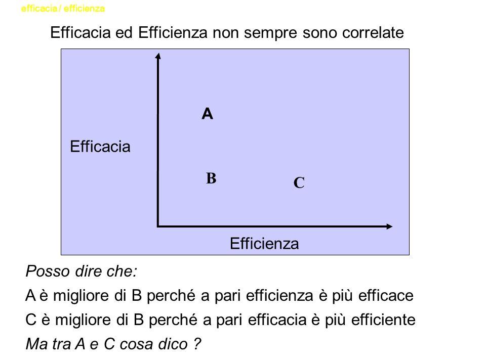 Posso dire che: A è migliore di B perché a pari efficienza è più efficace C è migliore di B perché a pari efficacia è più efficiente Ma tra A e C cosa dico .