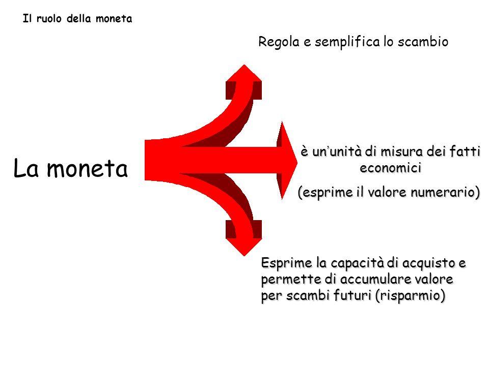 La moneta Regola e semplifica lo scambio Esprime la capacità di acquisto e permette di accumulare valore per scambi futuri (risparmio) è ununità di misura dei fatti economici (esprime il valore numerario) Il ruolo della moneta