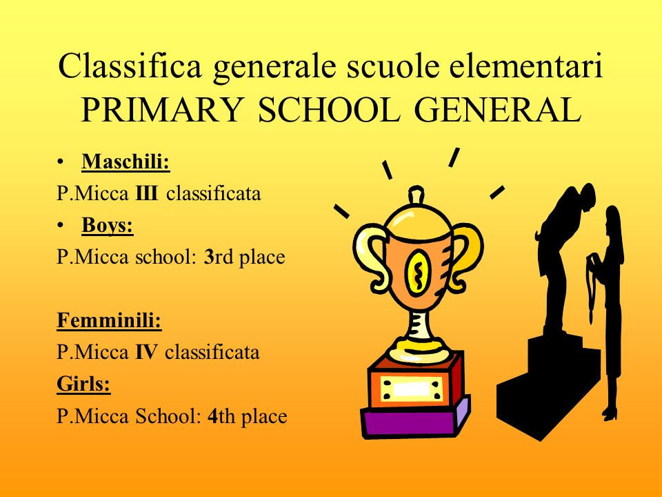 Classifica generale scuole elementari PRIMARY SCHOOL GENERAL Maschili: P.Micca III classificata Boys: P.Micca school: 3rd place Femminili: P.Micca IV classificata Girls: P.Micca School: 4th place