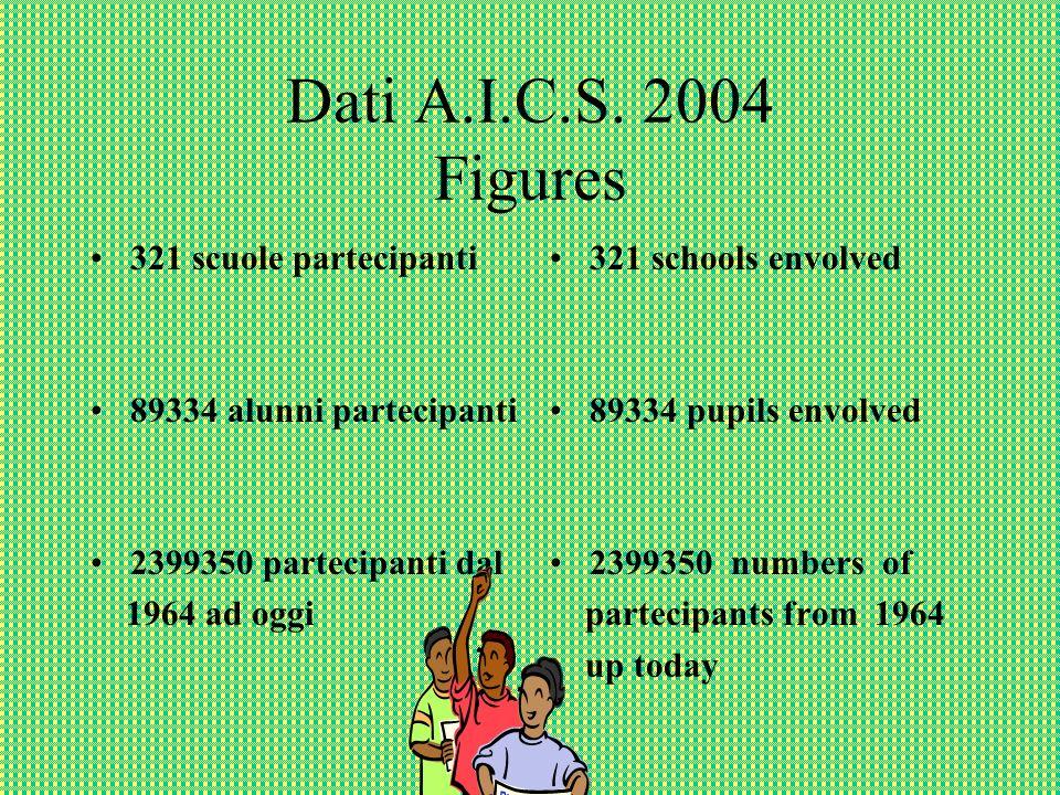Dati A.I.C.S.