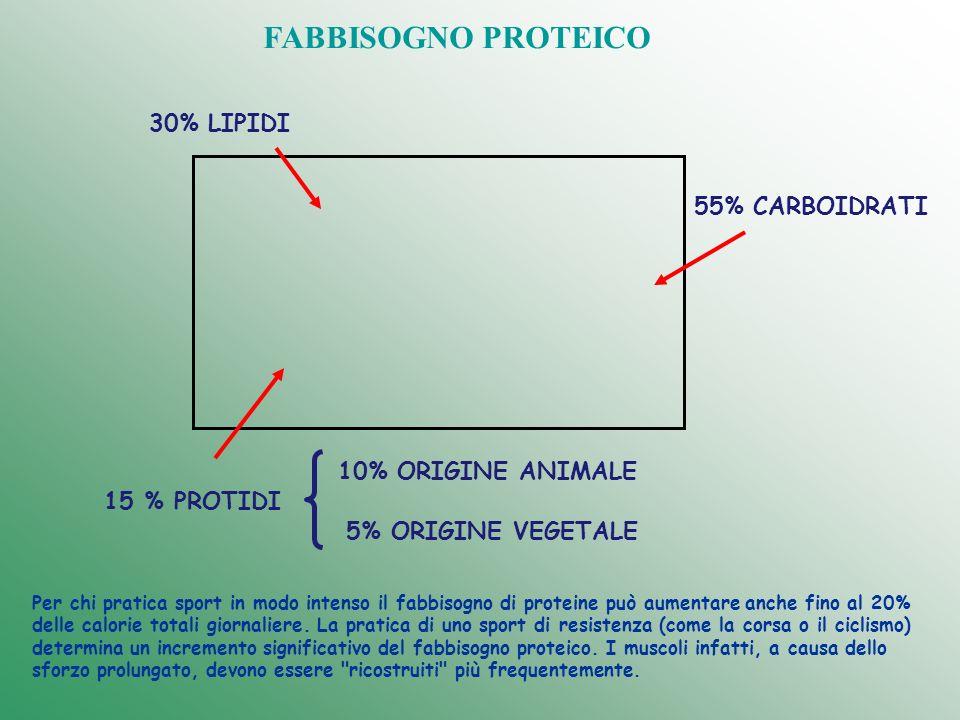 10% ORIGINE ANIMALE 5% ORIGINE VEGETALE 15 % PROTIDI 30% LIPIDI 55% CARBOIDRATI FABBISOGNO PROTEICO Per chi pratica sport in modo intenso il fabbisogn