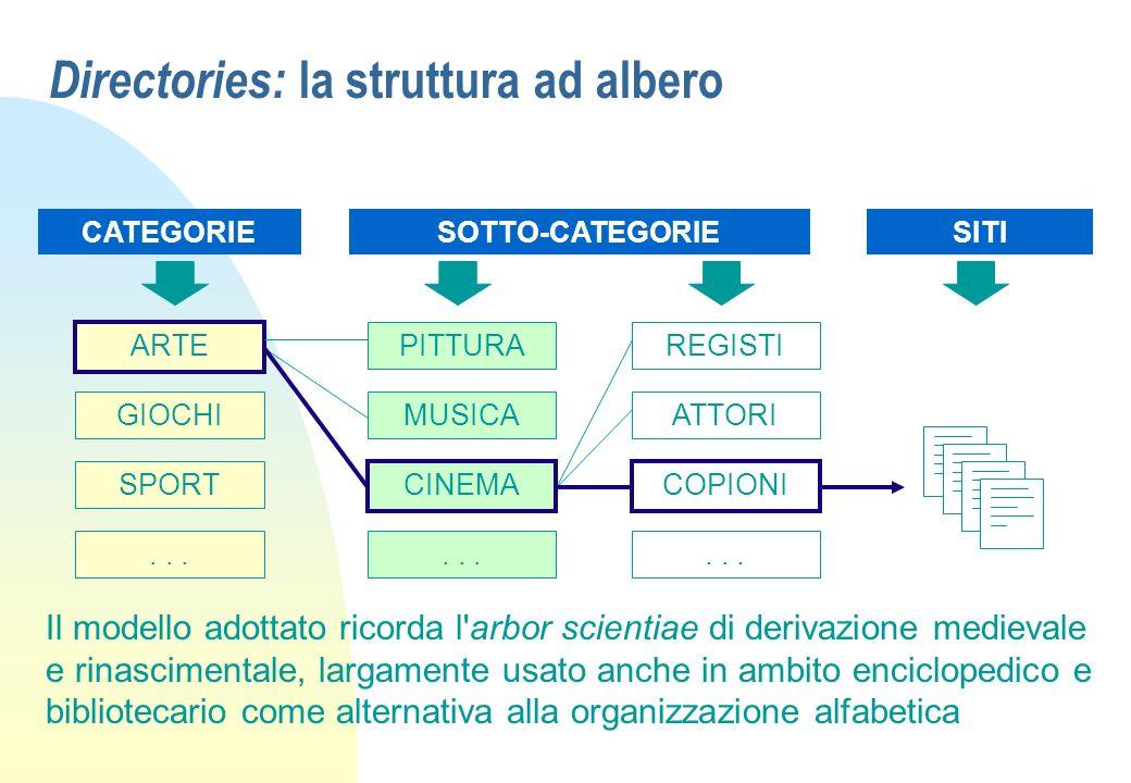 Directories: la struttura ad albero ARTE PITTURA MUSICA CINEMACOPIONI ATTORI REGISTI GIOCHI SPORT... CATEGORIESOTTO-CATEGORIESITI Il modello adottato