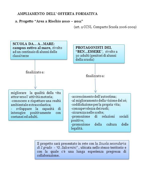 a. Progetto Area a Rischio 2010 – 2011 AMPLIAMENTO DELL OFFERTA FORMATIVA (art. 9 CCNL Comparto Scuola 2006-2009) migliorare la qualità della vita att