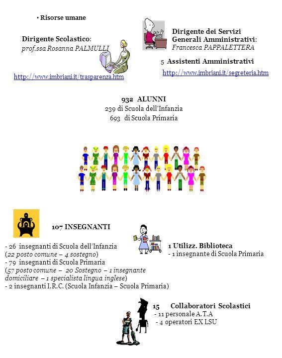 Risorse umane Dirigente Scolastico: prof.ssa Rosanna PALMULLI 932 ALUNNI 239 di Scuola dell'Infanzia 693 di Scuola Primaria Dirigente dei Servizi Gene