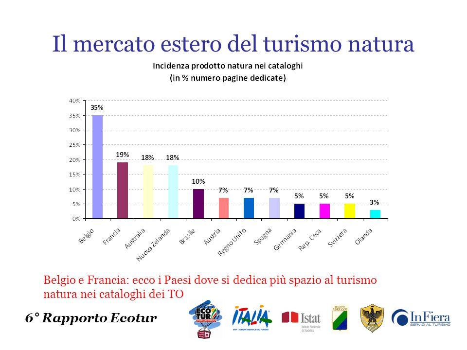 Il mercato estero del turismo natura 6° Rapporto Ecotur Belgio e Francia: ecco i Paesi dove si dedica più spazio al turismo natura nei cataloghi dei TO