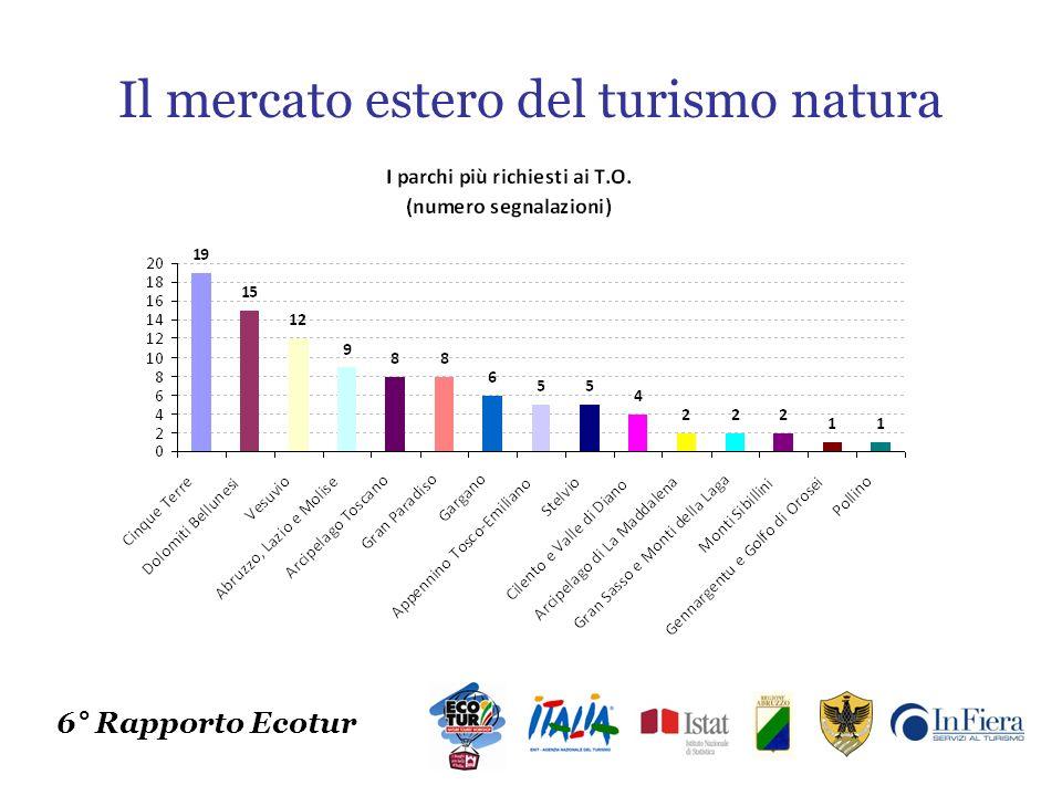 Il mercato estero del turismo natura 6° Rapporto Ecotur