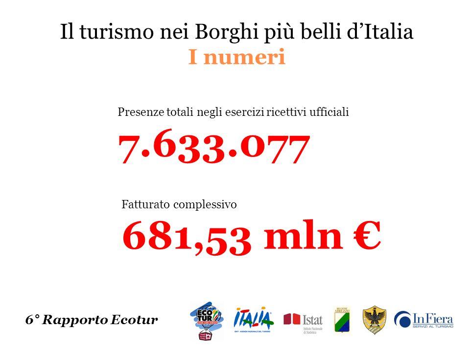 Il turismo nei Borghi più belli dItalia I numeri 6° Rapporto Ecotur Presenze totali negli esercizi ricettivi ufficiali 7.633.077 Fatturato complessivo 681,53 mln