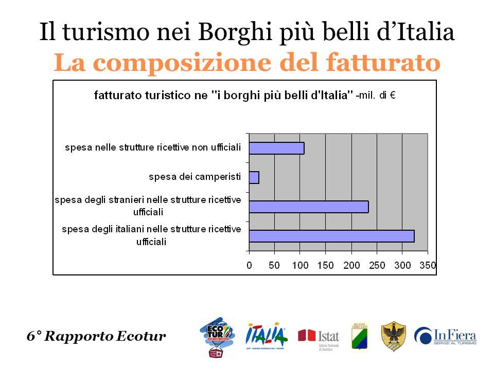 Il turismo nei Borghi più belli dItalia La composizione del fatturato 6° Rapporto Ecotur